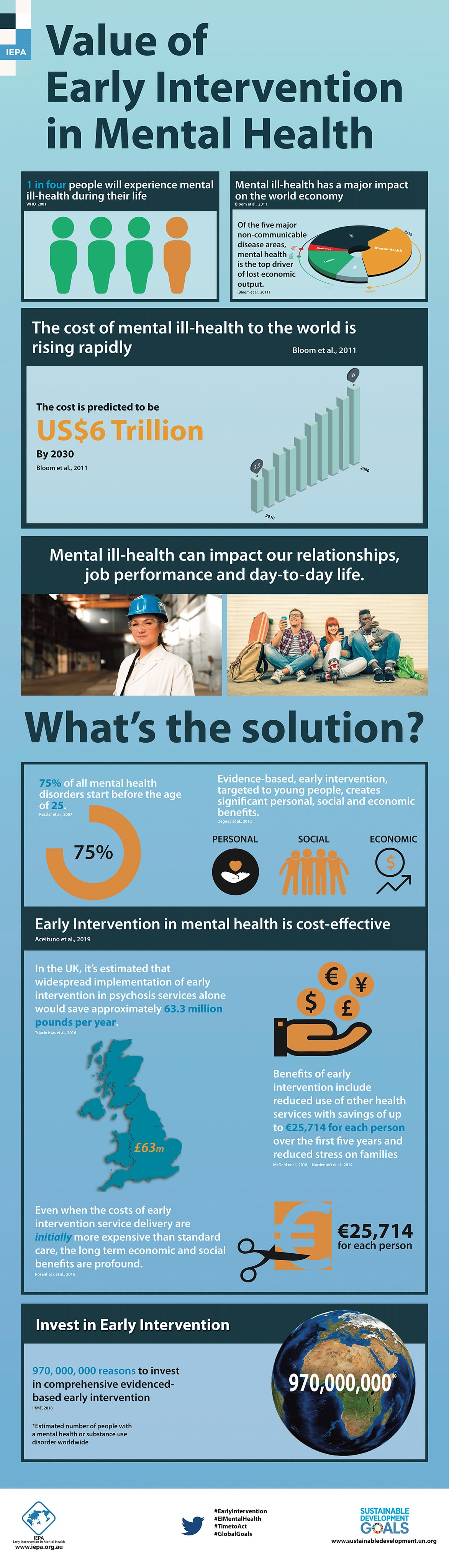 IEPA - Value of Early Intervention in Mental Health - Infographic